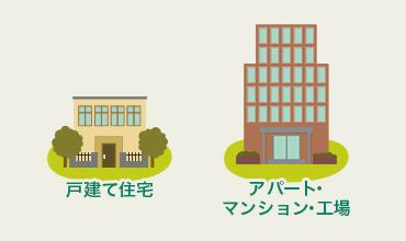 戸建て住宅/アパート・マンション・工場