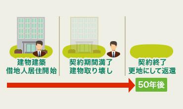 建物建築借地人居住開始/契約期間満了建物取り壊し/契約終了更地にして返還/50年後