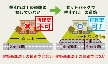 再建築不可/幅4m以上の道路に接していない/2m以上/3m(道幅)/建築基準法上の道路ではない/再建築可!/セットバックで幅4m以上の道路/セットバック1m/3m(道幅)/4m(道幅)/建築基準法上の道路ではない