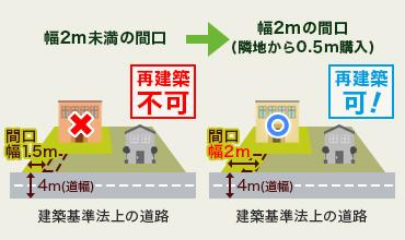 再建築不可/幅2m未満の間口/間口幅1.5m/4m(道幅)/建築基準法上の道路/再建築可/幅2mの間口(隣地から0.5m購入)/間口幅2m/4m(道幅)/建築基準法上の道路