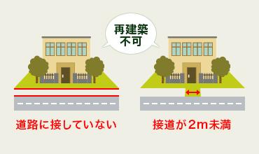再建築不可/道路に接していない/接道が2m未満