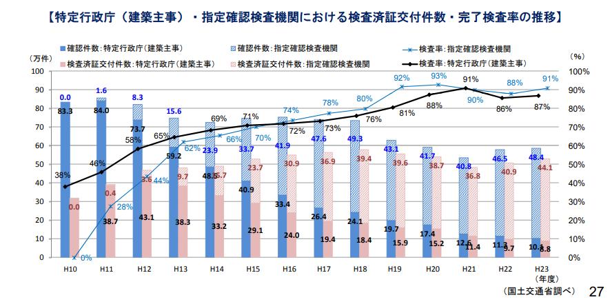 国土交通省グラフ