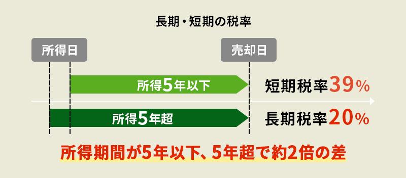 短期譲渡所得と長期譲渡所得