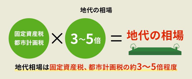 地代相場は固定資産税・都市計画税の3~5倍