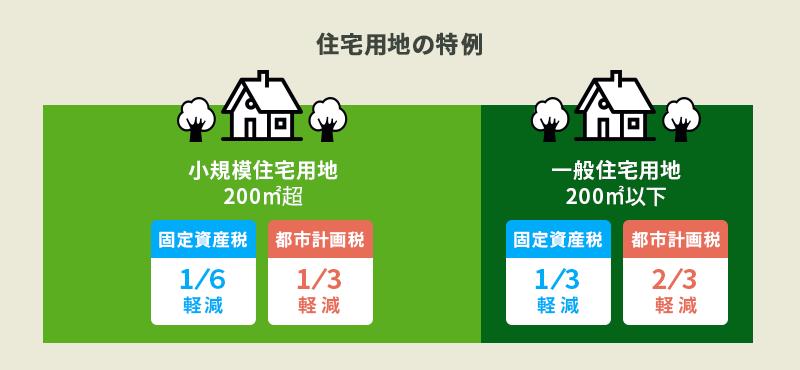 住宅用地の特例
