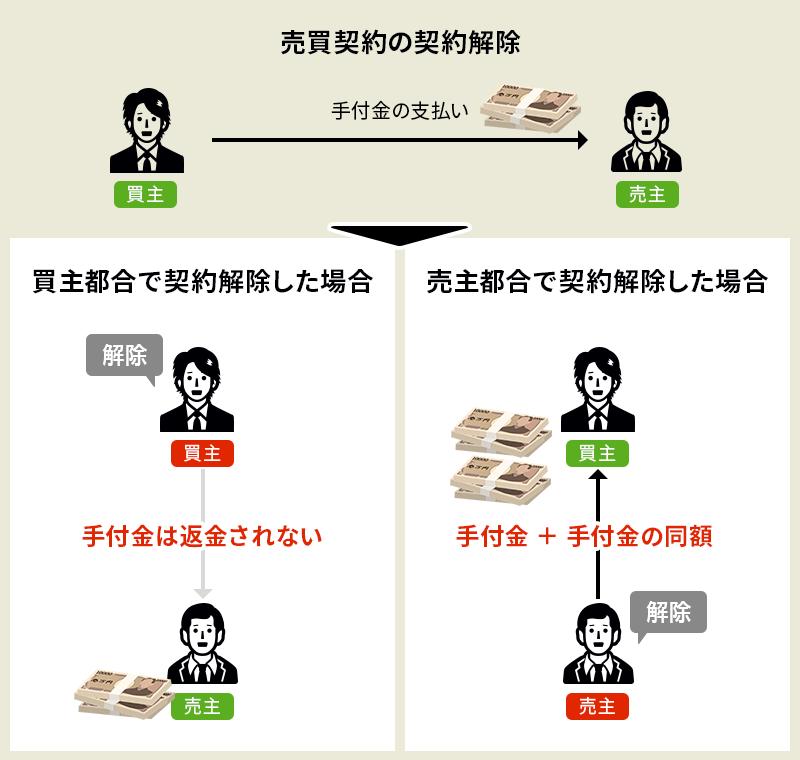 売買契約の解除の手付金