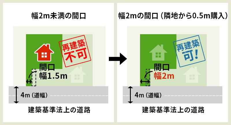 隣接している土地を購入して建築基準法を満たす
