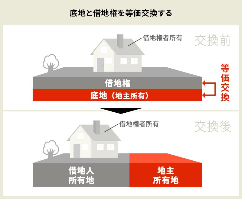 底地売却⑤底地と借地権を等価交換する<