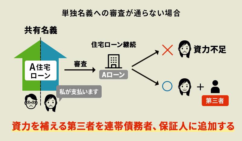共有名義 住宅ローン 連帯債務者や連帯保証人