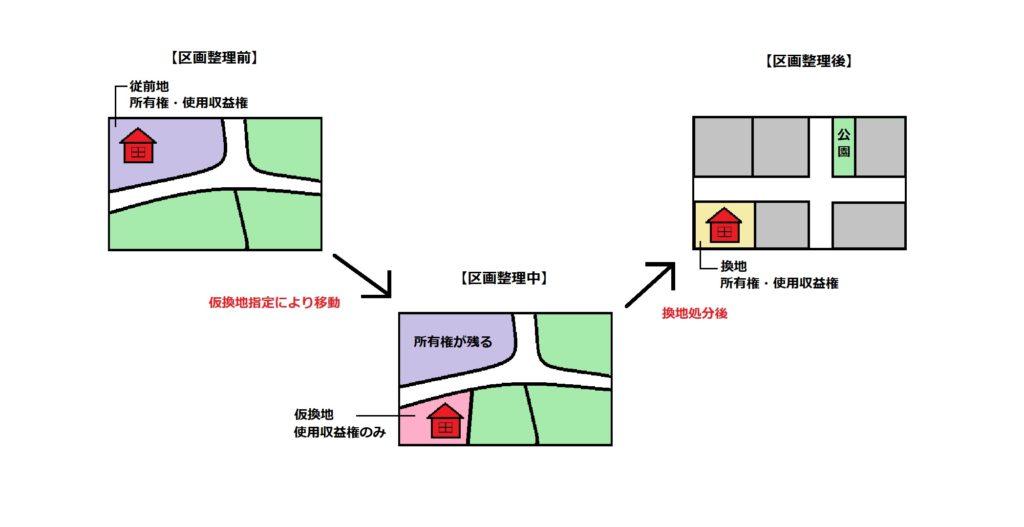 区画整理の流れ