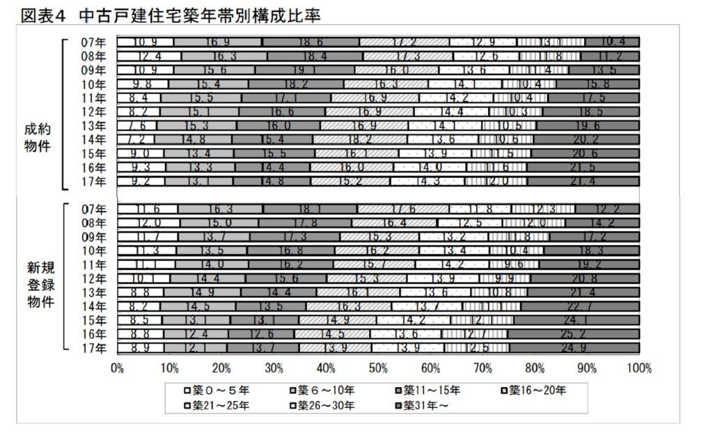築年数からみた首都圏の不動産流通市場