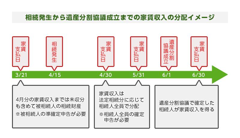 相続発生から遺産分割協議成立までの家賃収入の流れ